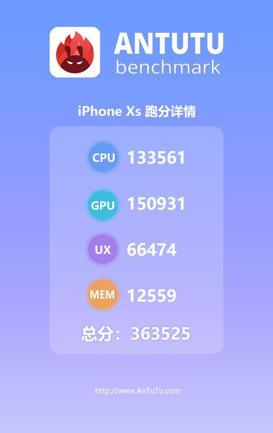 iPhone XS安兔兔跑分超36万
