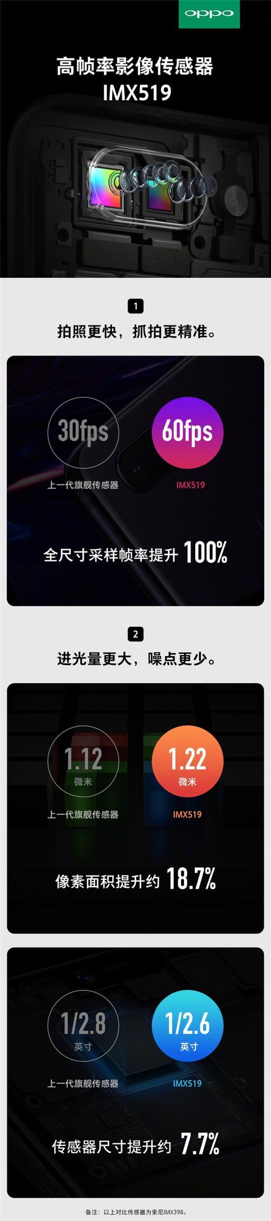 官方宣布:OPPO R15将首发索尼IMX519传感器