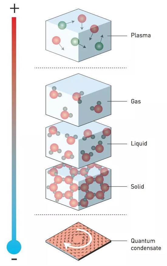 ○ 常见的物质相有气体、液体和固体(中间三个),在高温中则有等离子体(最上),而在低温状态下,物质会呈现出我们从未见过的相。最下面显示的是量子凝聚。| 图片来源:Johan Jarnestad