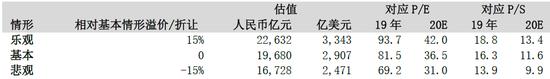 图3:公司合理估值区间 来源:公司资料、中泰国际研究部预测