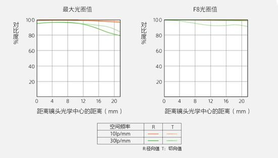 索尼FE 135mm F1.8 GM镜头MTF曲线