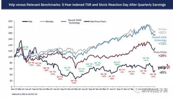 红字表示业绩发布日后股价下跌,绿字表示上涨