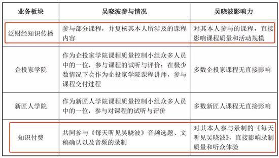 吳曉波對各業務板塊影響力