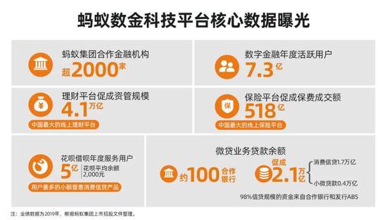 蚂蚁递交招股文件:净利润不及银行十分之一,但把普惠金融做成了