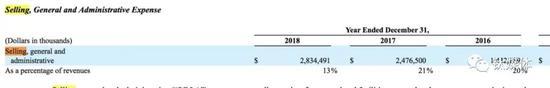 特斯拉2016-2018的SG&A费用?#24613;?><span class=