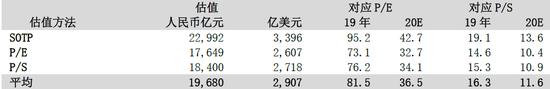 图2:基本情形下公司估值(注:此处1美元=人民币6.77元) 来源:公司资料、中泰国际研究部预测