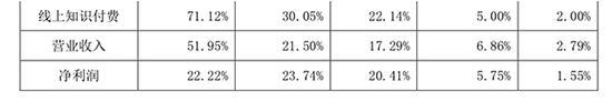 巴九灵的营收和利润增长预测。