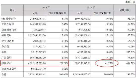 来源:乐视2014年财报