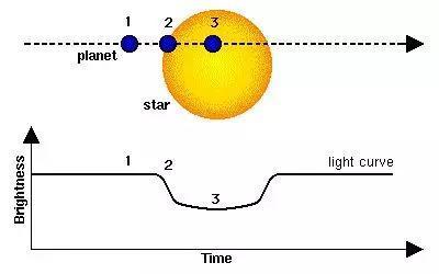 系外行星的凌星法观测原理:行星通过视线方向时,造成恒星亮度的下降。行星直径越大,造成的亮度下降越明显 来源:NASA
