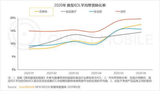 2020年上半年 视频和短视频广告为互联网广告主要投放渠道