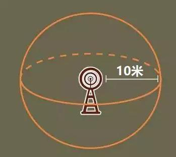 如果按照球面来算,距离10米,能形成的球面面积是4πR2,等于1256平方米.