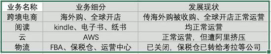 亚马逊中国四大主营业务,发展现状