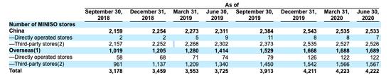 IPO开盘大涨22% 但名创优品的故事越来越不好讲