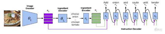 ▲Facebook的AI识菜谱系统的工作模式