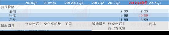 """新付费故事:奈飞""""滚雪球"""",爱奇艺刚起步"""
