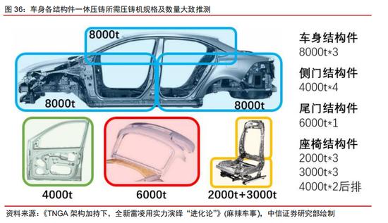 从学徒到出师,中国电动车压铸的三次升级