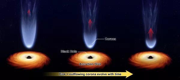 慧眼卫星发现逃离黑洞的高速等离子体