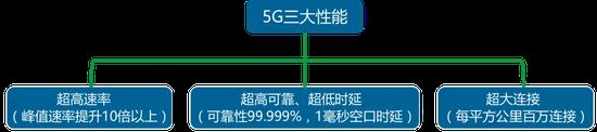 数据来源:工信部5G白皮书、国泰君安证券研究