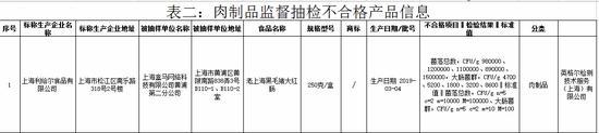 图片来源/上海市市场监管局通报截图