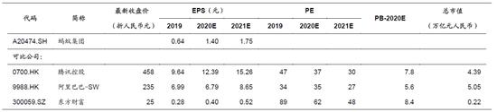 图10:同类公司估值比较 来源:Wind一致预测、国信证券预测。注:表中数字基于9月18日收盘价计算。