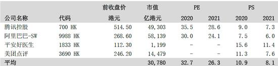 图7:PE估值法及PS估值法同业比较(估值更新至2020年9月23日上午休市后) 来源:公司资料、中泰国际研究部。注:PE估值时剔除了美团点评,主要由于其仍处于盈利初期,PE估值较高,参考性较低。