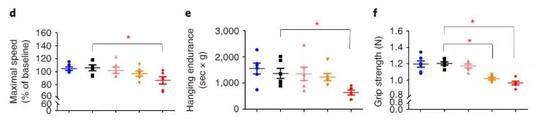 ▲注射了高剂量衰老细胞的小鼠(红色)与对照组(黑色)相比,出现了未老先衰的迹象(图片来源:《Nature Medicine》)