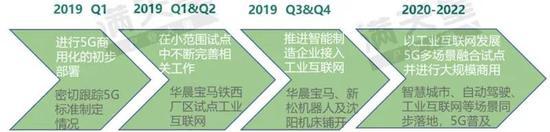 ▲沈阳市5G通信产业发展路径预测