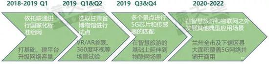 ▲兰州市5G通信产业发展路径预测