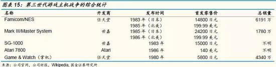 第四世代:世嘉与NEC轮番挑战任天堂,功亏一篑
