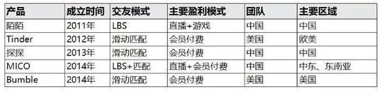 2011-2014年上线的主要陌生人社交产品