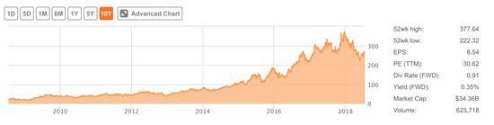 网易近十年股价变化
