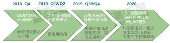 ▲上海市5G通信产业发展路径预测