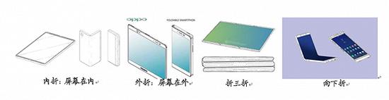 ▲折叠屏样式,图片来源于国盛证券研报。