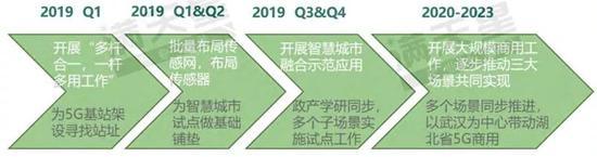 ▲ 武汉市5G通信产业发展路径预测