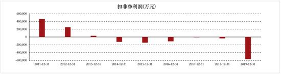 苏宁易购历年扣非净利润来源:东方财富