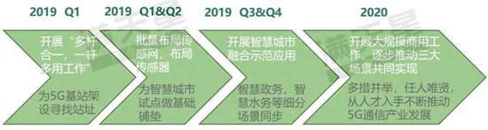 ▲ 成都市5G通信产业发展路径预测