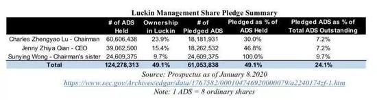 创始人派系的整体股权质押率在50%