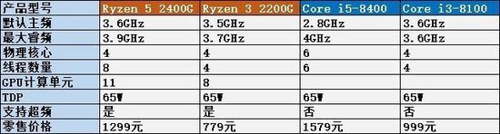 2月AMD上市了最新APU以抢占入门级市场