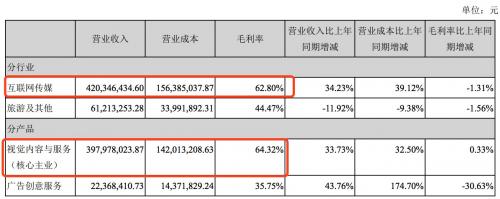 (视觉中国2018年上半年营业数据)