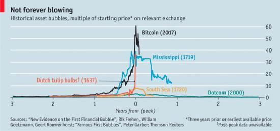从00年的互联网泡沫到18年的估值倒挂