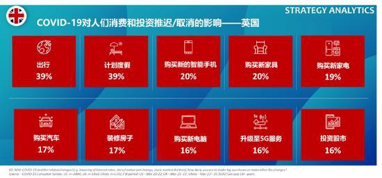 受疫情影响37%的中国消费者推迟购买新手机购买计划