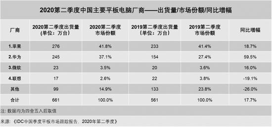 IDC:2020第二季度中国平板电脑市场出货量约661万台 同比增17.7%