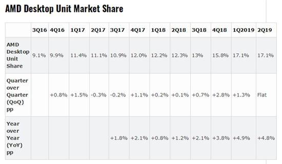 AMD处理器份额:桌面已达17.1% 服务器市场提升迅猛
