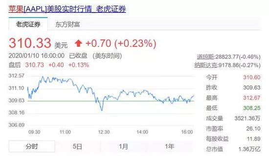 《股价连涨不休:苹果还能再涨50%吗?》