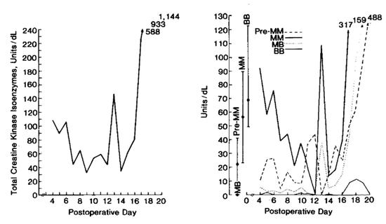 菲宝术后每日的肌酸激酶同工酶水平。左图为总水平,右图为各种成分水平。第16日之后的骤变表示菲宝出现了心肌损伤。