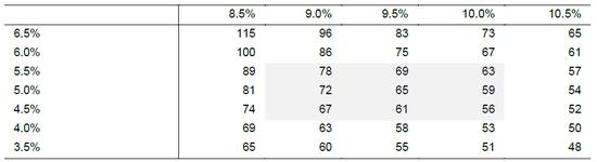 图9:绝对估值相对折现率和永续增长率的敏感性分析(元) 来源:国信证券