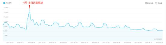 2016年4月-6月百度搜索数据变化图,截图自百度指数