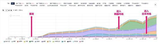 《万国觉醒》特定市场收入对比图