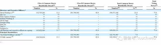 截至2019年4月15日,欢聚时代股权结构