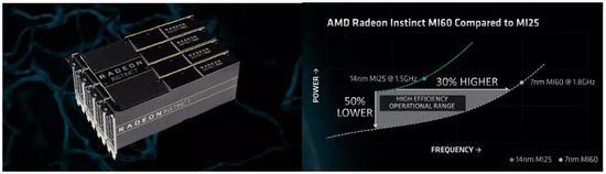 资料来源:AMD 官网